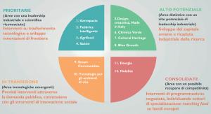 12 Aree di Specializzazione della ricerca applicata
